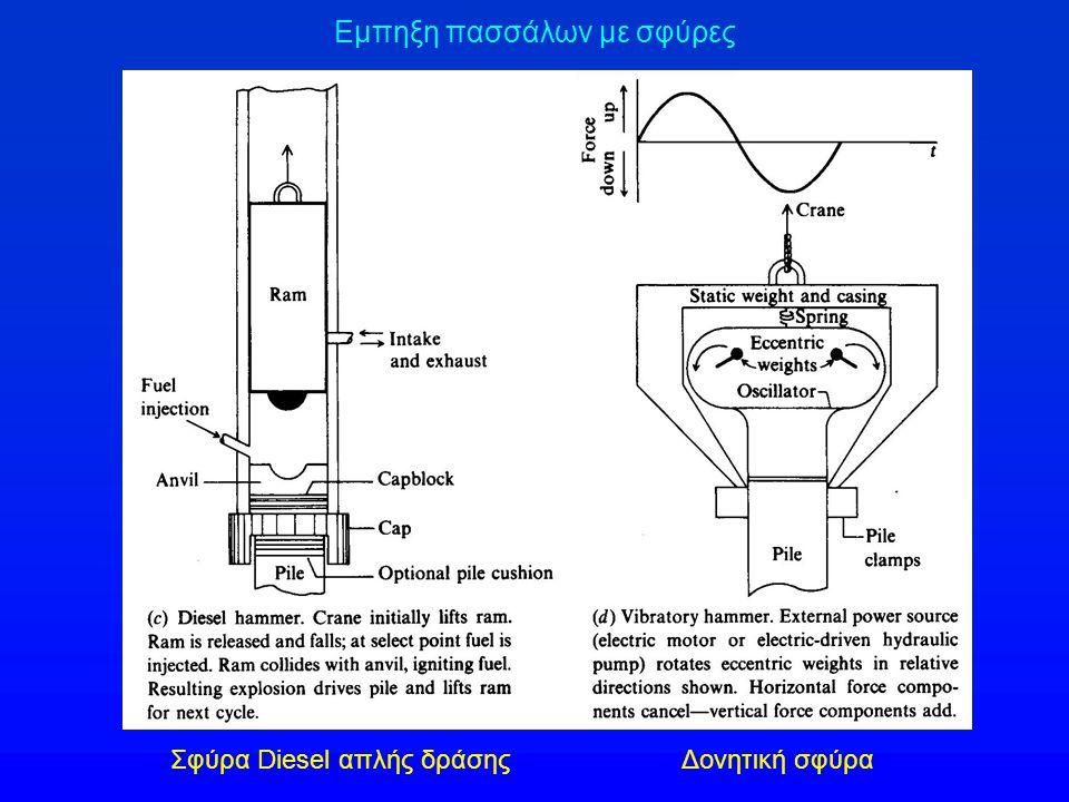 Εμπηξη πασσάλων με σφύρες Σφύρα Diesel απλής δράσηςΔονητική σφύρα