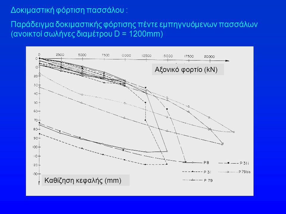 Δοκιμαστική φόρτιση πασσάλου : Παράδειγμα δοκιμαστικής φόρτισης πέντε εμπηγνυόμενων πασσάλων (ανοικτοί σωλήνες διαμέτρου D = 1200mm) Αξονικό φορτίο (k