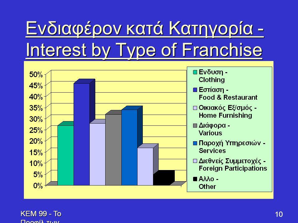 KEM 99 - Το Προφίλ των Επενδυτών - Profile of Prospective Franchisees 10 Ενδιαφέρον κατά Κατηγορία - Interest by Type of Franchise