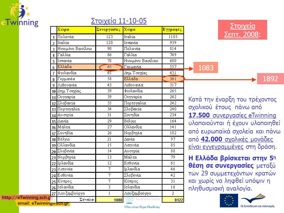 Στοιχεία 11-10-05 1892 1083 Στοιχεία Σεπτ. 2008: Κατά την έναρξη του τρέχοντος σχολικού έτους πάνω από 17.500 συνεργασίες eTwinning υλοποιούνται ή έχο