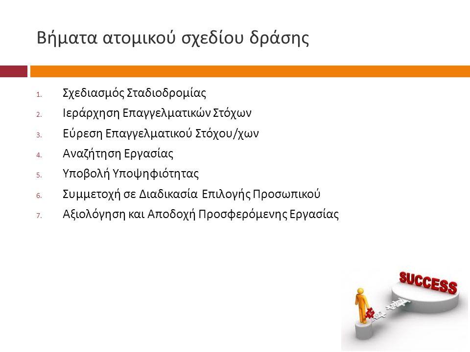 Βήματα ατομικού σχεδίου δράσης 1. Σχεδιασμός Σταδιοδρομίας 2. Ιεράρχηση Επαγγελματικών Στόχων 3. Εύρεση Επαγγελματικού Στόχου / χων 4. Αναζήτηση Εργασ