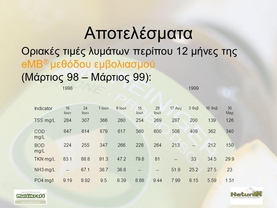 Οριακές τιμές λυμάτων περίπου 12 μήνες της eMB ® μεθόδου εμβολιασμού (Μάρτιος 98 – Μάρτιος 99): Αποτελέσματα 19981999 Indicator 16 Ιουν 24 Ιουν 1 Ιουλ