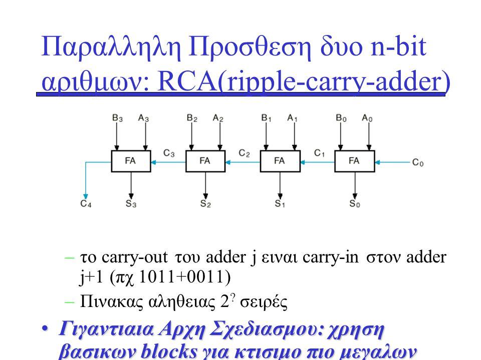 –το carry-out του adder j ειναι carry-in στον adder j+1 (πχ 1011+0011) –Πινακας αληθειας 2 ? σειρές •Γιγαντιαια Αρχη Σχεδιασμου: χρηση βασικων blocks
