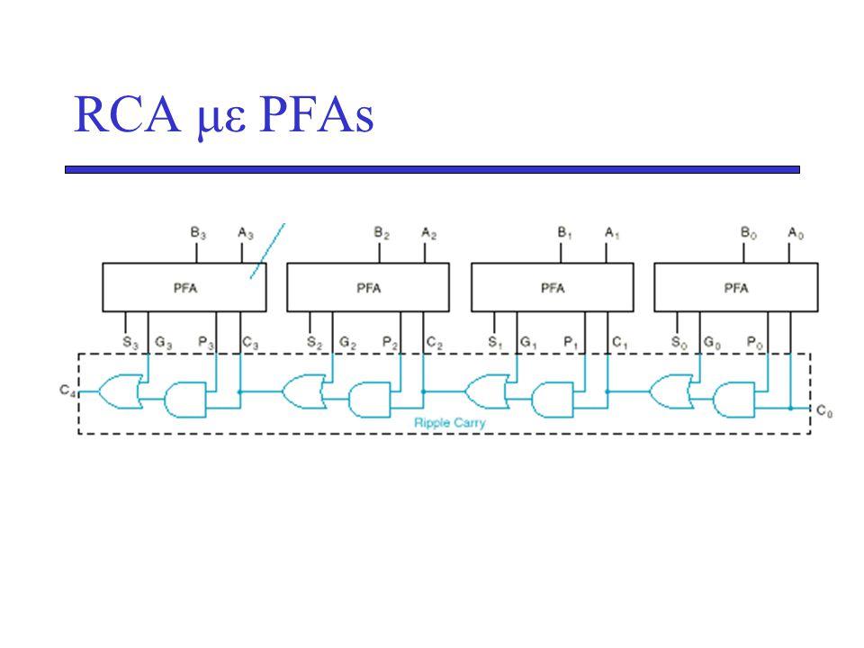 RCA με PFAs