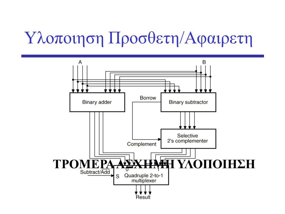 Υλοποιηση Προσθετη/Αφαιρετη ΤΡΟΜΕΡΑ ΑΣΧΗΜΗ ΥΛΟΠΟΙΗΣΗ