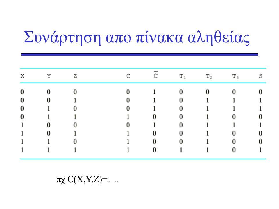 Συνάρτηση απο πίνακα αληθείας πχ C(X,Y,Z)=….