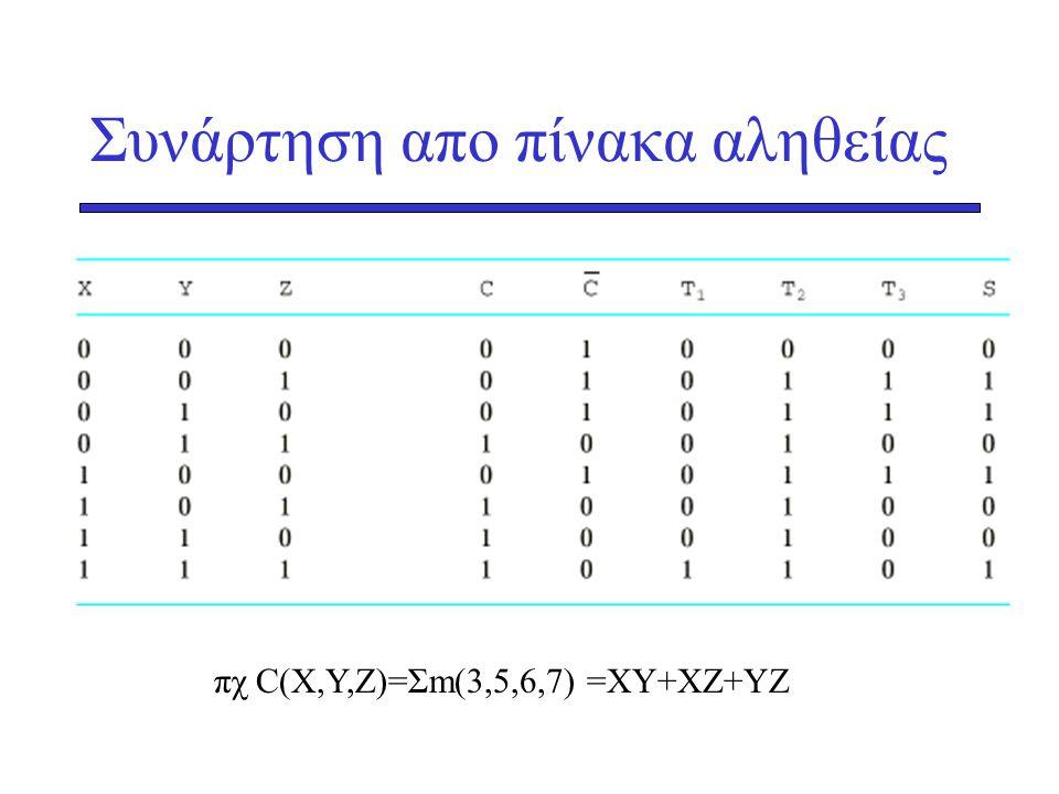 Συνάρτηση απο πίνακα αληθείας πχ C(X,Y,Z)=Σm(3,5,6,7) =XY+XZ+YZ