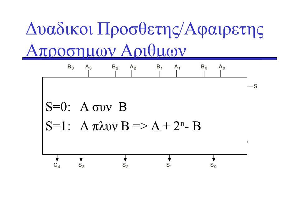 Δυαδικοι Προσθετης/Αφαιρετης Απροσημων Αριθμων 4-bit προσθετης S=0: A συν B S=1: A πλυν Β => Α + 2 n - B