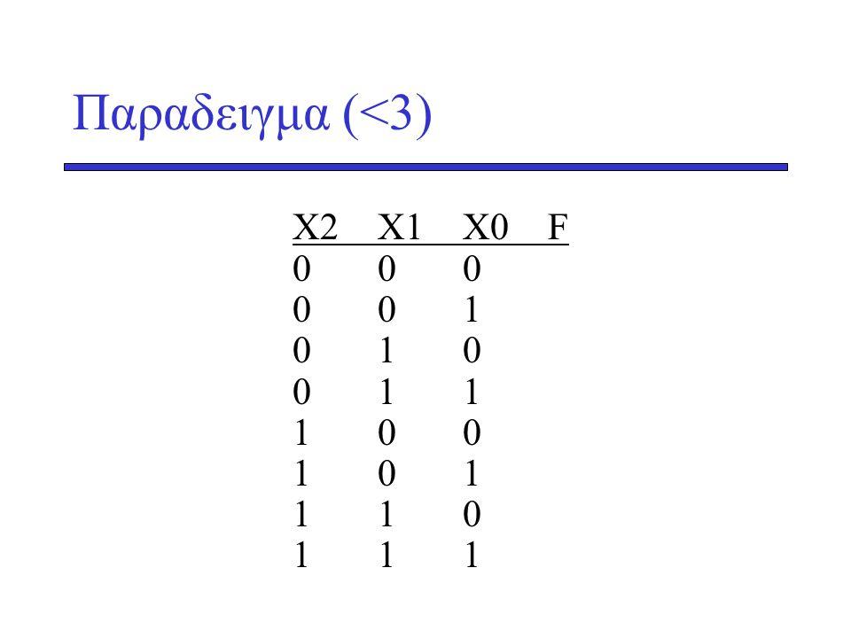 Παραδειγμα (<3) X2X1 X0F 000 001 010 011 100 101 110 111