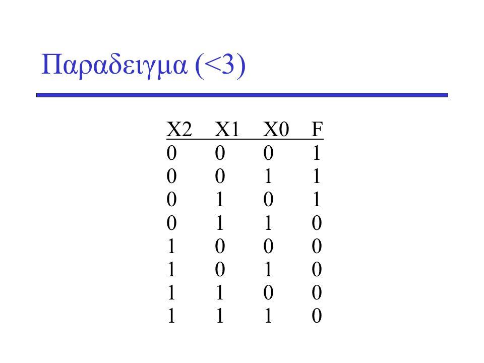 Παραδειγμα (<3) X2X1 X0F 0001 0011 0101 0110 1000 1010 1100 1110
