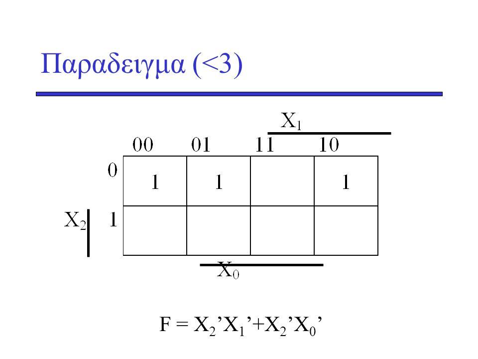 Παραδειγμα (<3) F = X 2 'X 1 '+X 2 'X 0 '