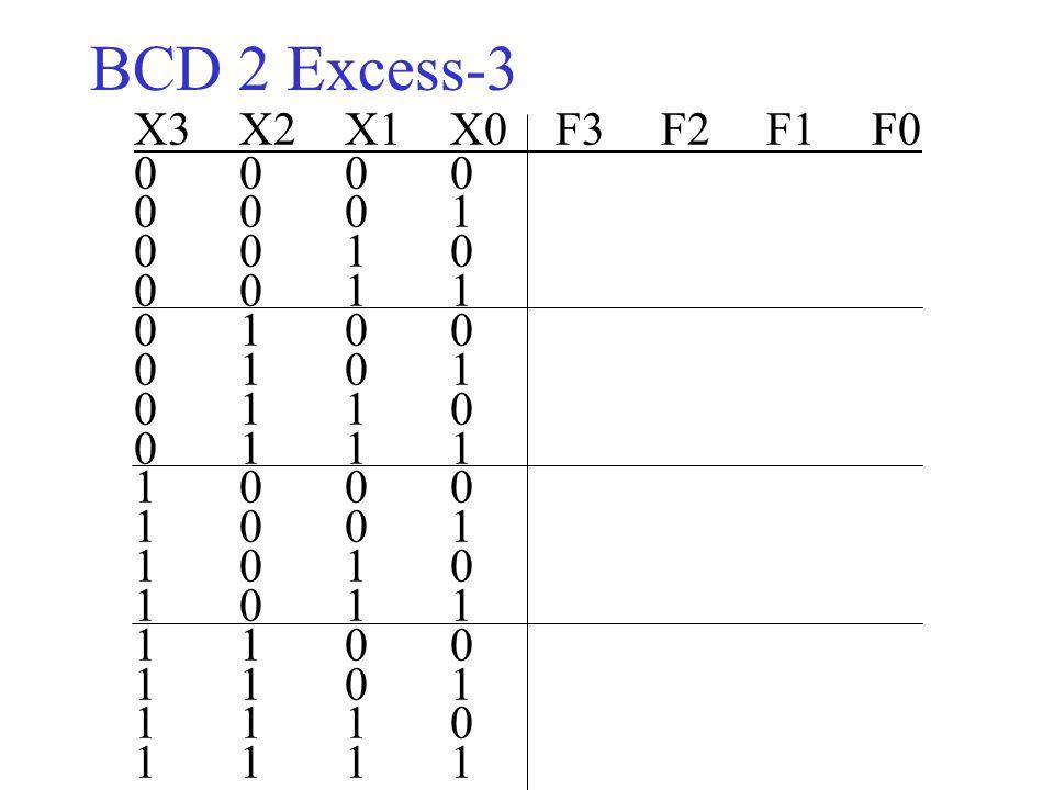 ΒCD 2 Excess-3 X3X2X1 X0F3F2F1F0 0000 0001 0010 0011 0100 0101 0110 0111 1000 1001 1010 1011 1100 1101 1110 1111