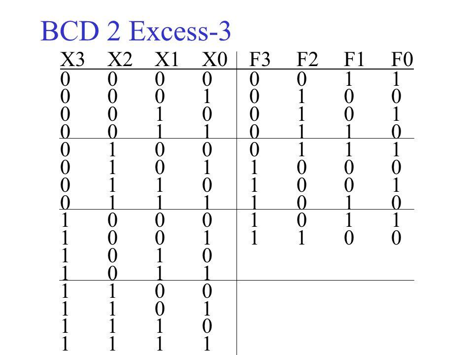ΒCD 2 Excess-3 X3X2X1 X0F3F2F1F0 00000011 00010100 00100101 00110110 01000111 01011000 01101001 01111010 10001011 10011100 1010 1011 1100 1101 1110 11