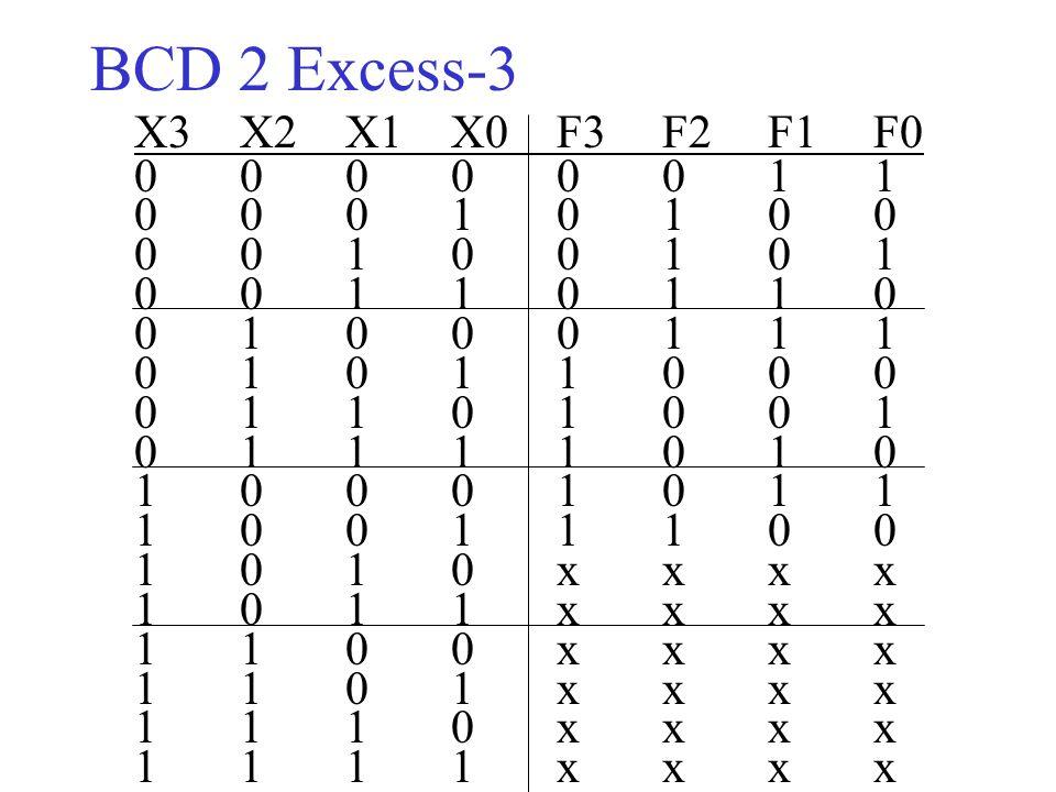 ΒCD 2 Excess-3 X3X2X1 X0F3F2F1F0 00000011 00010100 00100101 00110110 01000111 01011000 01101001 01111010 10001011 10011100 1010xxxx 1011xxxx 1100xxxx