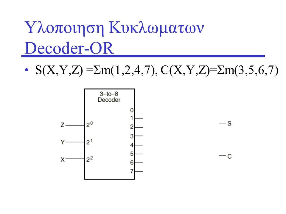 Υλοποιηση Κυκλωματων Decoder-OR •S(X,Y,Z) =Σm(1,2,4,7), C(X,Y,Z)=Σm(3,5,6,7)