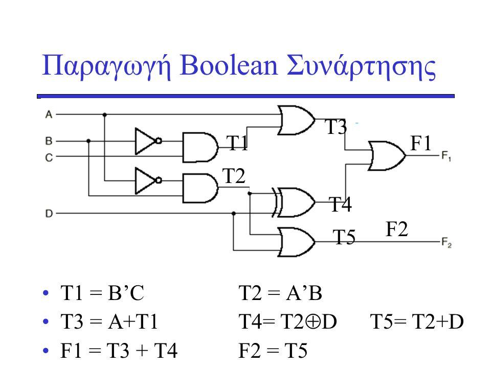 Παραγωγή Boolean Συνάρτησης •T1 = B'CT2 = A'B •T3 = A+T1T4= Τ2  D T5= Τ2+D •F1 = Τ3 + Τ4F2 = Τ5 Τ1 Τ2 Τ5 Τ3 Τ4 F1 F2