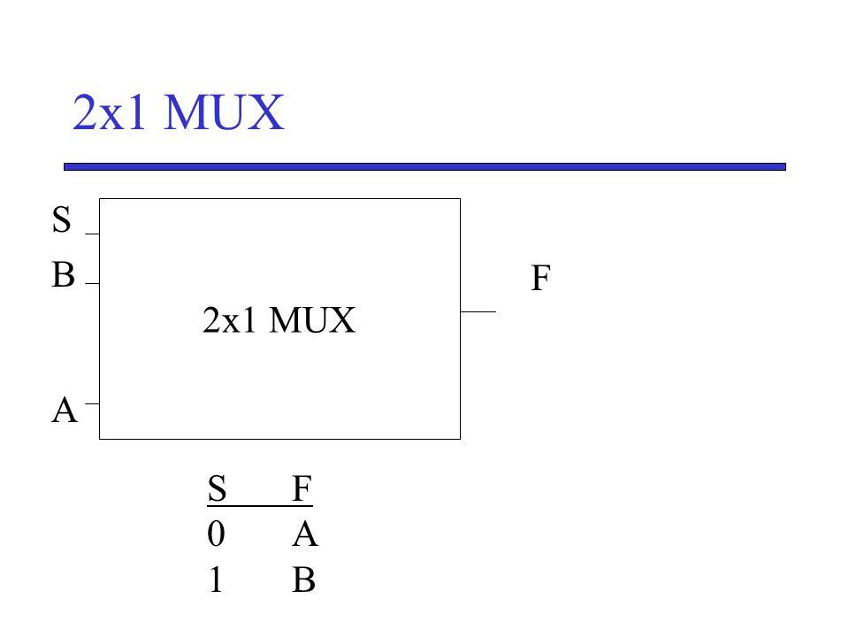 2x1 MUX SBASBA F S' 2x1 MUX SF0A1BSF0A1B