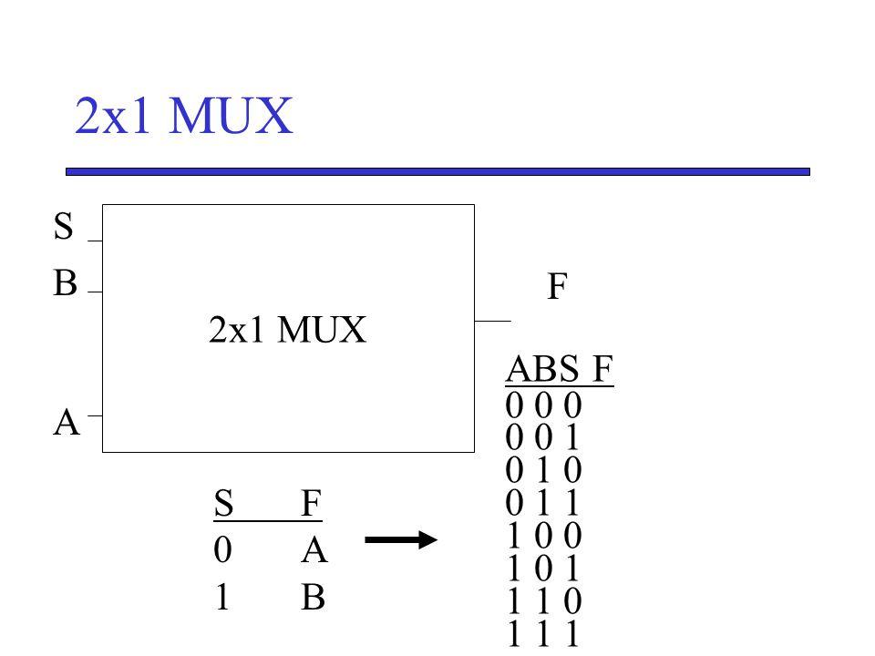 SBASBA F S' 2x1 MUX ABSF 0 0 0 0 0 1 0 1 0 0 1 1 1 0 0 1 0 1 1 1 0 1 1 1 SF0A1BSF0A1B