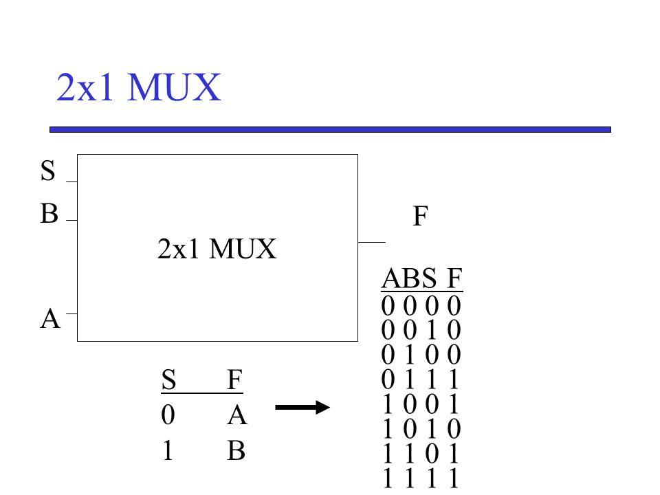 2x1 MUX SBASBA F S' 2x1 MUX ABSF 0 0 0 0 1 0 0 1 0 0 0 1 1 1 1 0 0 1 1 0 1 1 0 1 1 1 SF0A1BSF0A1B
