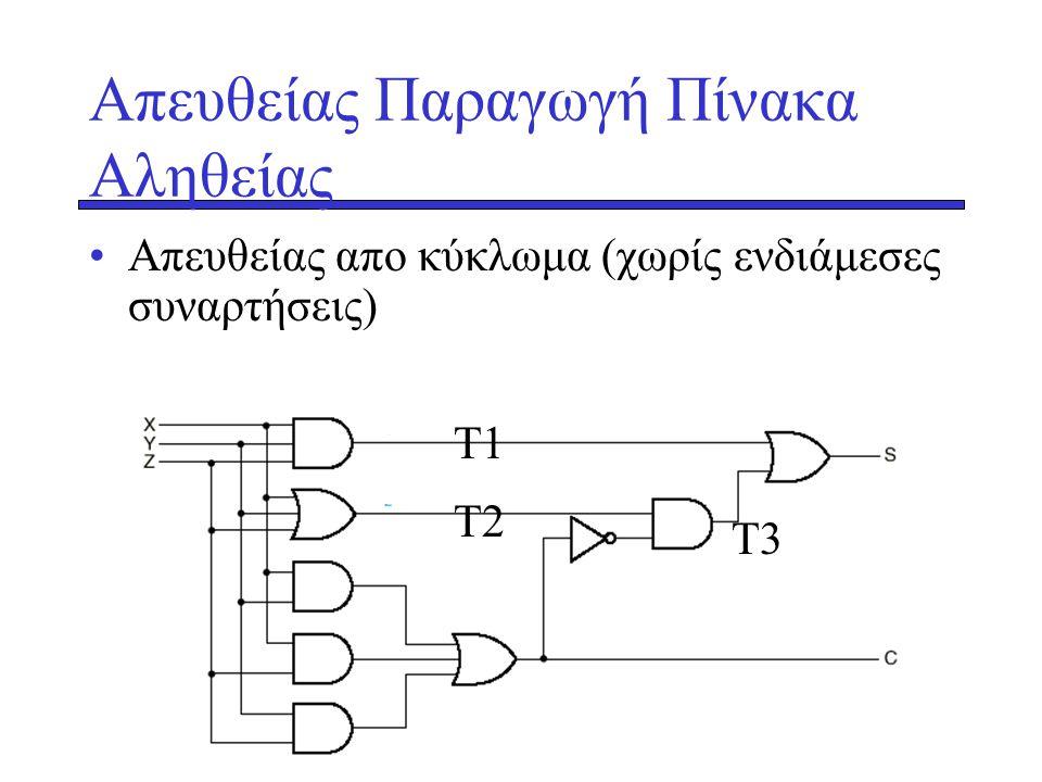 Απευθείας Παραγωγή Πίνακα Αληθείας •Απευθείας απο κύκλωμα (χωρίς ενδιάμεσες συναρτήσεις) Τ1 Τ2 Τ3