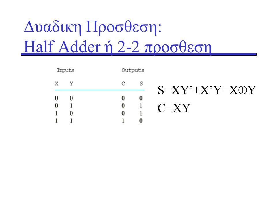 Δυαδικη Προσθεση: Ηalf Adder ή 2-2 προσθεση S=XY'+X'Y=X  Y C=XY