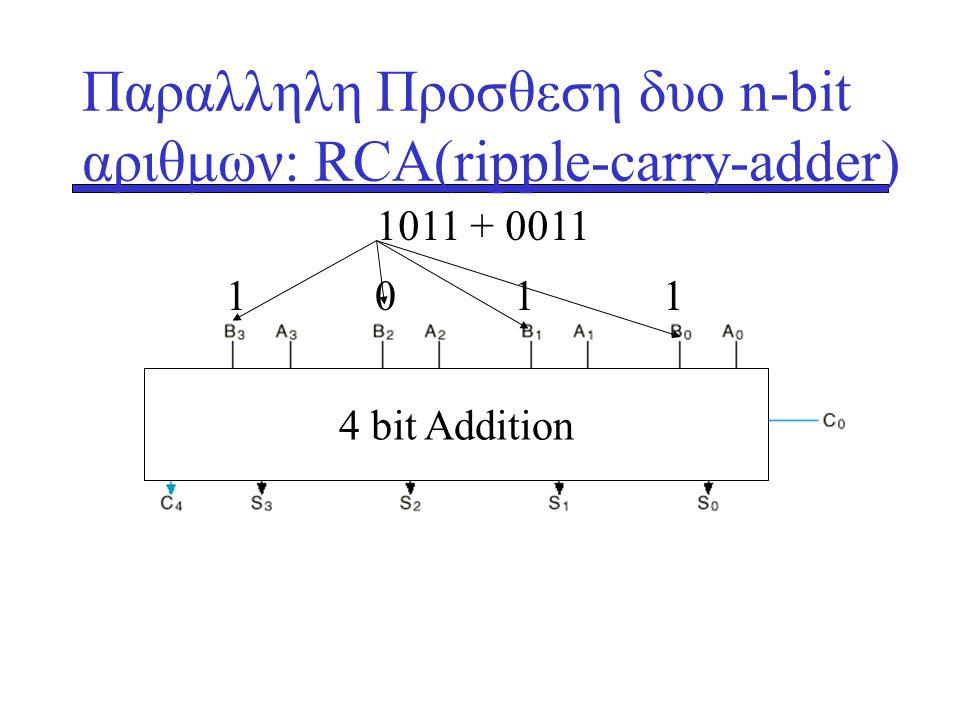 Παραλληλη Προσθεση δυο n-bit αριθμων: RCA(ripple-carry-adder) 4 bit Addition 1 0 1 1 1011 + 0011