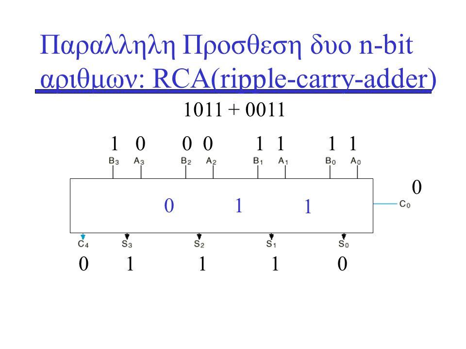 Παραλληλη Προσθεση δυο n-bit αριθμων: RCA(ripple-carry-adder) 1 0 0 0 1 1 1 1 1011 + 0011 0 0 1 1 1 0 1 10