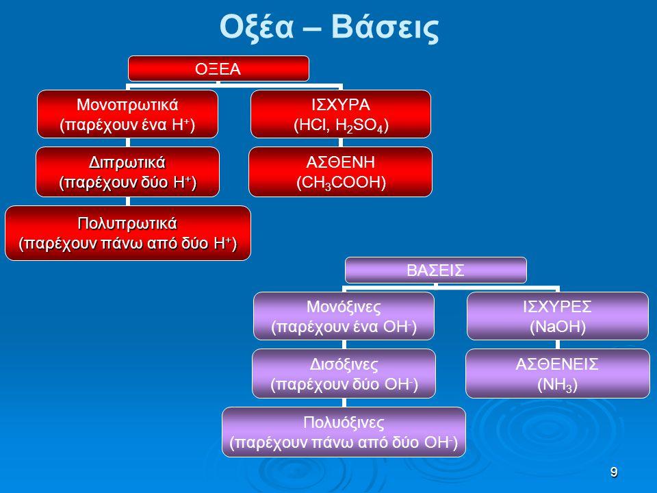 9 Οξέα – Βάσεις ΟΞΕΑ Μονοπρωτικά (παρέχουν ένα Η + ) Διπρωτικά (παρέχουν δύο Η + ) Πολυπρωτικά (παρέχουν πάνω από δύο Η + ) ΙΣΧΥΡΑ (HCl, H2SO4) ΑΣΘΕΝΗ