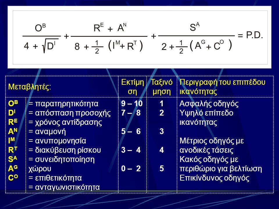 Μεταβλητές: Εκτίμη ση Ταξινό μηση Περιγραφή του επιπέδου ικανότητας OBOBDIDIREANIMRTSAAGCOREANIMRTSAAGCOOBOBDIDIREANIMRTSAAGCOREANIMRTSAAGCO = παρατηρητικότητα = απόσπαση προσοχής = χρόνος αντίδρασης = αναμονή = ανυπομονησία = διακύβευση ρίσκου = συνειδητοποίηση χώρου = επιθετικότητα = ανταγωνιστικότητα 9 – 10 7 – 8 5 – 6 3 – 4 0 – 2 1234512345 Ασφαλής οδηγός Υψηλό επίπεδο ικανότητας Μέτριος οδηγός με ανοδικές τάσεις Κακός οδηγός με περιθώριο για βελτίωση Επικίνδυνος οδηγός