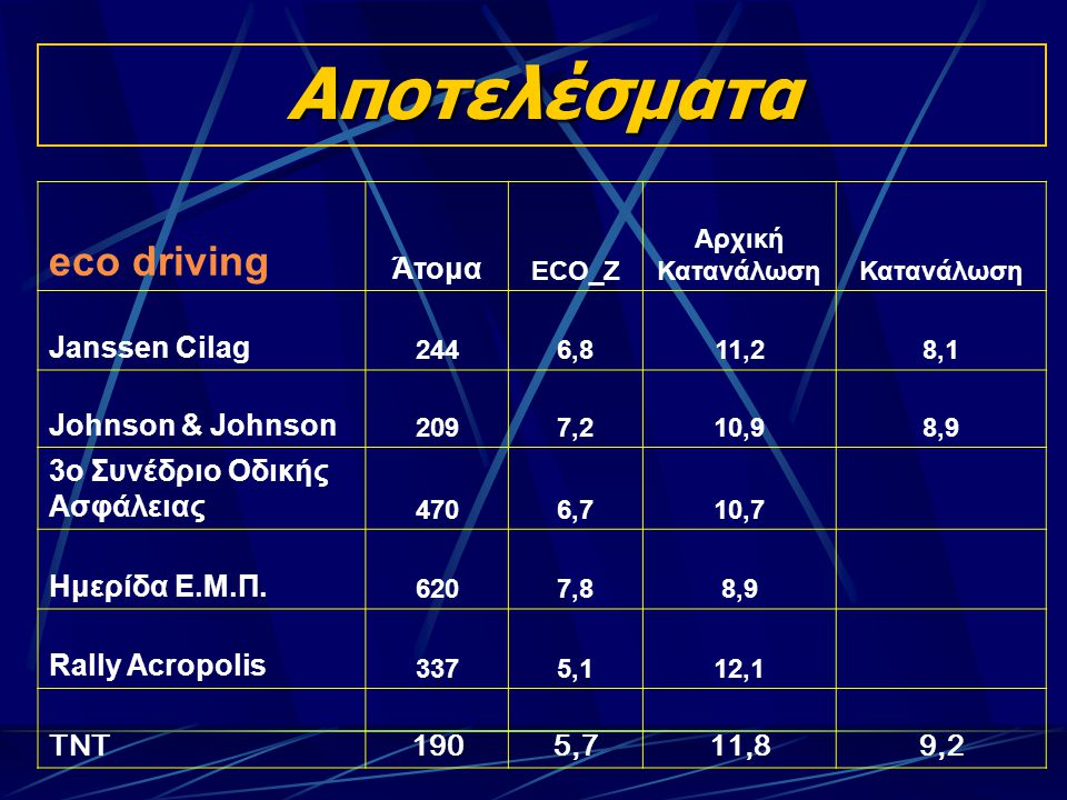 Αποτελέσματα eco driving Άτομα ECO_Z Αρχική ΚατανάλωσηΚατανάλωση Janssen Cilag 2446,811,28,1 Johnson & Johnson 2097,210,98,9 3ο Συνέδριο Οδικής Ασφάλειας 4706,710,7 Ημερίδα Ε.Μ.Π.