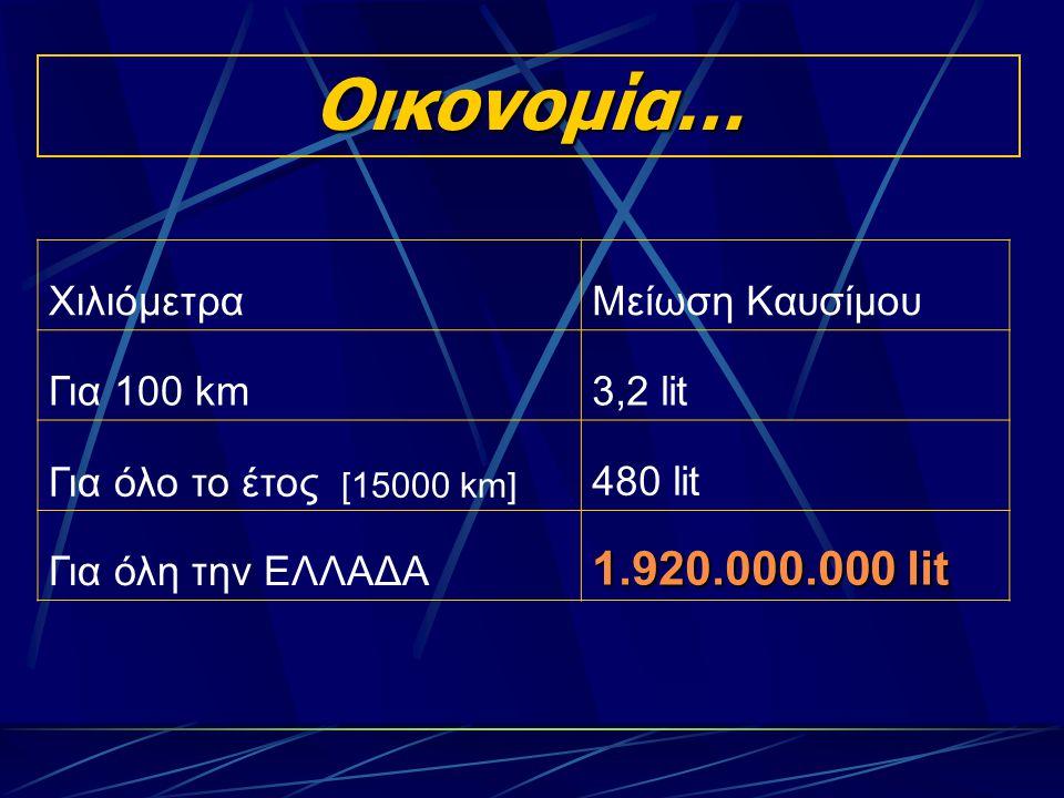 Οικονομία… ΧιλιόμετραΜείωση Καυσίμου Για 100 km3,2 lit Για όλο το έτος [15000 km] 480 lit Για όλη την ΕΛΛΑΔΑ 1.920.000.000 lit