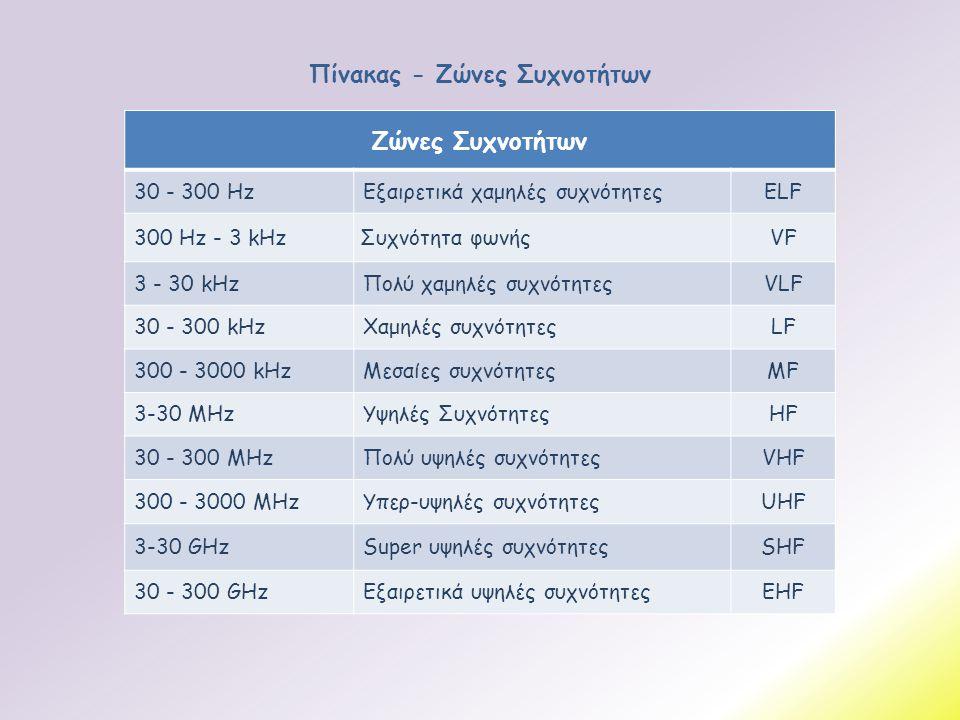 Πίνακας - Ζώνες Συχνοτήτων Ζώνες Συχνοτήτων 30 - 300 HzΕξαιρετικά χαμηλές συχνότητεςELF 300 Ηz - 3 kHz Συχνότητα φωνήςVF 3 - 30 kHzΠολύ χαμηλές συχνότ