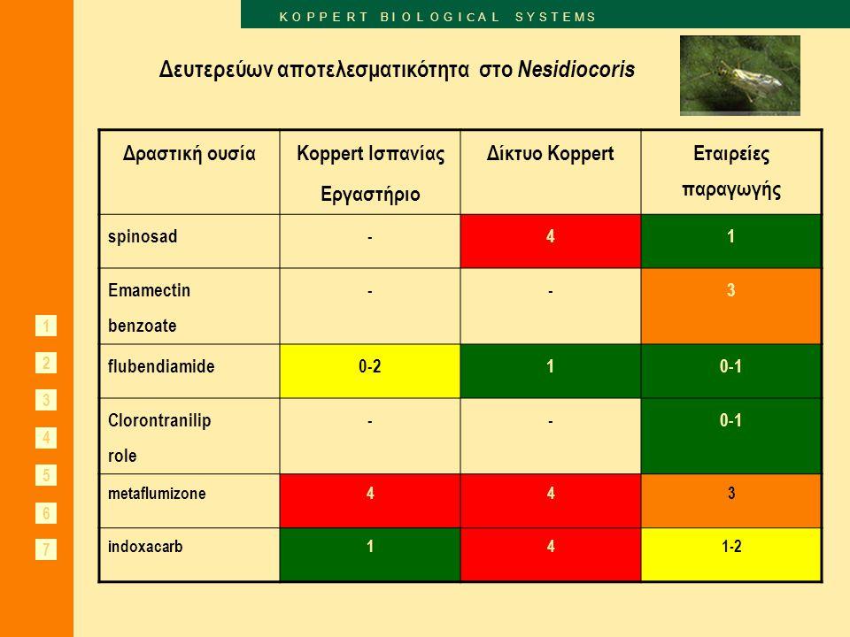 1 2 3 4 5 7 K O P P E R T B I O L O G I C A L S Y S T E M S 6 Δραστική ουσία Koppert Ισπανίας Εργαστήριο Δίκτυο Koppert Εταιρείες παραγωγής spinosad-41 Emamectin benzoate --3 flubendiamide0-210-1 Clorontranilip role --0-1 metaflumizone443 indoxacarb141-2 Δευτερεύων αποτελεσματικότητα στο Nesidiocoris