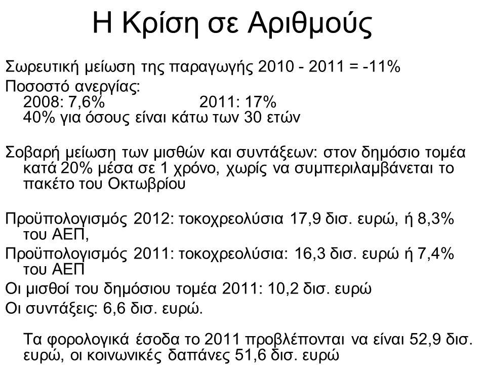 Η Κρίση σε Αριθμούς Σωρευτική μείωση της παραγωγής 2010 - 2011 = -11% Ποσοστό ανεργίας: 2008: 7,6% 2011: 17% 40% για όσους είναι κάτω των 30 ετών Σοβαρή μείωση των μισθών και συντάξεων: στον δημόσιο τομέα κατά 20% μέσα σε 1 χρόνο, χωρίς να συμπεριλαμβάνεται το πακέτο του Οκτωβρίου Προϋπολογισμός 2012: τοκοχρεολύσια 17,9 δισ.