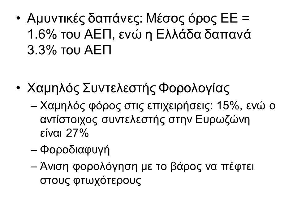 •Αμυντικές δαπάνες: Μέσος όρος ΕΕ = 1.6% του ΑΕΠ, ενώ η Ελλάδα δαπανά 3.3% του ΑΕΠ •Χαμηλός Συντελεστής Φορολογίας –Χαμηλός φόρος στις επιχειρήσεις: 15%, ενώ ο αντίστοιχος συντελεστής στην Ευρωζώνη είναι 27% –Φοροδιαφυγή –Άνιση φορολόγηση με το βάρος να πέφτει στους φτωχότερους