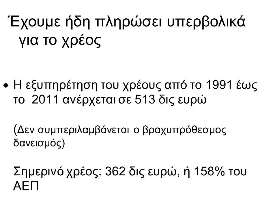  Η εξυπηρέτηση του χρέους από το 1991 έως το 2011 ανέρχεται σε 513 δις ευρώ ( Δεν συμπεριλαμβάνεται ο βραχυπρόθεσμος δανεισμός) Σημερινό χρέος: 362 δις ευρώ, ή 158% του ΑΕΠ Έχουμε ήδη πληρώσει υπερβολικά για το χρέος