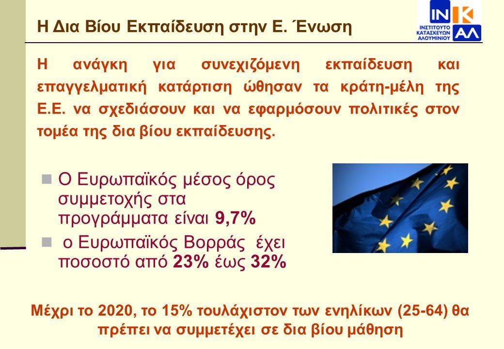Η Δια Βίου Εκπαίδευση στην Ε. Ένωση Η ανάγκη για συνεχιζόμενη εκπαίδευση και επαγγελματική κατάρτιση ώθησαν τα κράτη-μέλη της Ε.Ε. να σχεδιάσουν και ν