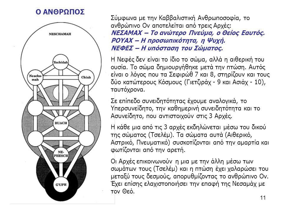 11 Σύμφωνα με την Καββαλιστική Ανθρωποσοφία, το ανθρώπινο Ον αποτελείται από τρεις Αρχές: ΝΕΣΑΜΑΧ – Το ανώτερο Πνεύμα, ο Θείος Εαυτός.