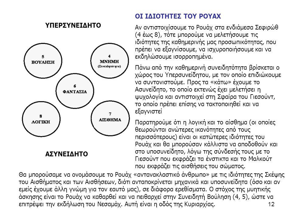 12 ΥΠΕΡΣΥΝΕΙΔΗΤΟ ΑΣΥΝΕΙΔΗΤΟ ΟΙ ΙΔΙΟΤΗΤΕΣ ΤΟΥ ΡΟΥΑΧ Αν αντιστοιχίσουμε το Ρουάχ στα ενδιάμεσα Σεφιρώθ (4 έως 8), τότε μπορούμε να μελετήσουμε τις ιδιότητες της καθημερινής μας προσωπικότητας, που πρέπει να εξαγνίσουμε, να ισχυροποιήσουμε και να εκδηλώσουμε ισορροπημένα.