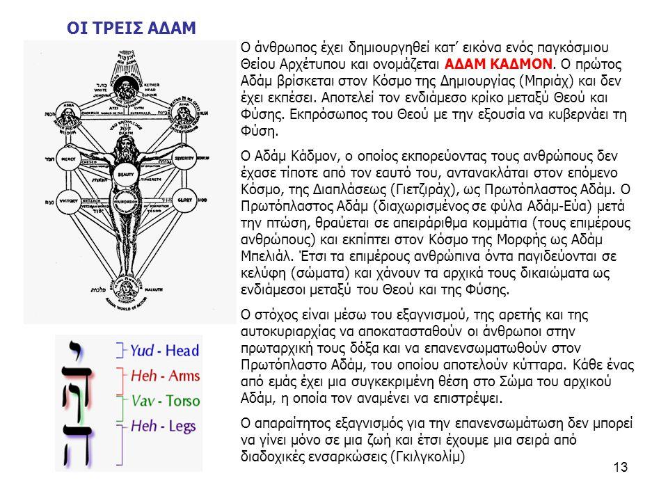 13 Ο άνθρωπος έχει δημιουργηθεί κατ' εικόνα ενός παγκόσμιου Θείου Αρχέτυπου και ονομάζεται ΑΔΑΜ ΚΑΔΜΟΝ.