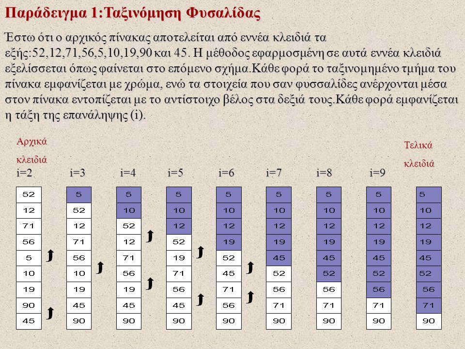 Παράδειγμα 1:Ταξινόμηση Φυσαλίδας Αλγόριθμος Φυσαλίδα Αρχή Αλγορίθμου Δεδομένα // table,n // Για I από 2 μέχρι n Για j από n μέχρι I με βήμα –1 Για j από n μέχρι I με βήμα –1 Αν table [j-1]>table[j],τότε Αν table [j-1]>table[j],τότε αντιμετάθεσε table[j-1], table[j] αντιμετάθεσε table[j-1], table[j] Τέλος_αν Τέλος_αν Τέλος_Επανάληψης Τέλος_ΕπανάληψηςΤέλος_Επανάληψης Αποτελέσματα // table // Τέλος Αλγορίθμου !Γίνονται n-1 επαναλήψεις