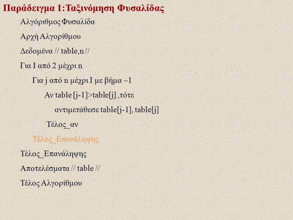 Παράδειγμα 1:Ταξινόμηση Φυσαλίδας Αλγόριθμος Φυσαλίδα Αρχή Αλγορίθμου Δεδομένα // table,n // Για I από 2 μέχρι n Για j από n μέχρι I με βήμα –1 Για j