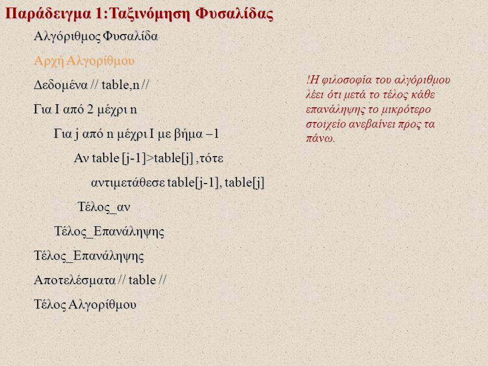 Παράδειγμα 1:Ταξινόμηση Φυσαλίδας Αλγόριθμος Φυσαλίδα Αρχή Αλγορίθμου Δεδομένα // table,n // Για I από 2 μέχρι n Για j από n μέχρι I με βήμα –1 Για j από n μέχρι I με βήμα –1 Αν table [j-1]>table[j],τότε Αν table [j-1]>table[j],τότε αντιμετάθεσε table[j-1], table[j] αντιμετάθεσε table[j-1], table[j] Τέλος_αν Τέλος_αν Τέλος_Επανάληψης Τέλος_ΕπανάληψηςΤέλος_Επανάληψης Αποτελέσματα // table // Τέλος Αλγορίθμου !Δίνονται τα δεδομένα.