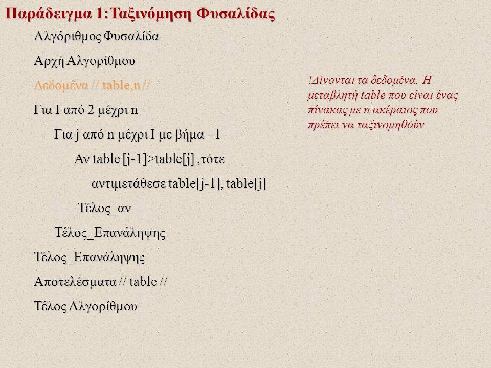 Παράδειγμα 1:Ταξινόμηση Φυσαλίδας Αλγόριθμος Φυσαλίδα Αρχή Αλγορίθμου Δεδομένα // table,n // Για I από 2 μέχρι n Για j από n μέχρι I με βήμα –1 Για j από n μέχρι I με βήμα –1 Αν table [j-1]>table[j],τότε Αν table [j-1]>table[j],τότε αντιμετάθεσε table[j-1], table[j] αντιμετάθεσε table[j-1], table[j] Τέλος_αν Τέλος_αν Τέλος_Επανάληψης Τέλος_ΕπανάληψηςΤέλος_Επανάληψης Αποτελέσματα // table // Τέλος Αλγορίθμου !Ξεκινούν οι επαναλήψεις