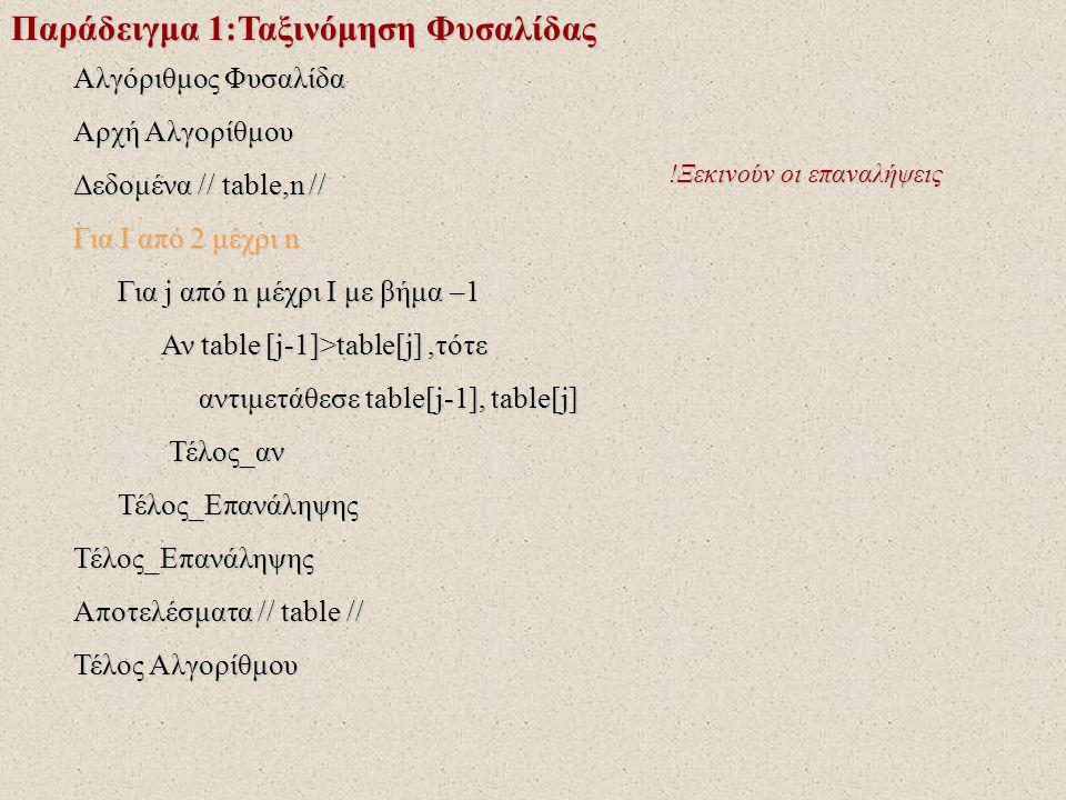 Παράδειγμα 1:Ταξινόμηση Φυσαλίδας Αλγόριθμος Φυσαλίδα Αρχή Αλγορίθμου Δεδομένα // table,n // Για I από 2 μέχρι n Για j από n μέχρι I με βήμα –1 Για j από n μέχρι I με βήμα –1 Αν table [j-1]>table[j],τότε Αν table [j-1]>table[j],τότε αντιμετάθεσε table[j-1], table[j] αντιμετάθεσε table[j-1], table[j] Τέλος_αν Τέλος_αν Τέλος_Επανάληψης Τέλος_ΕπανάληψηςΤέλος_Επανάληψης Αποτελέσματα // table // Τέλος Αλγορίθμου