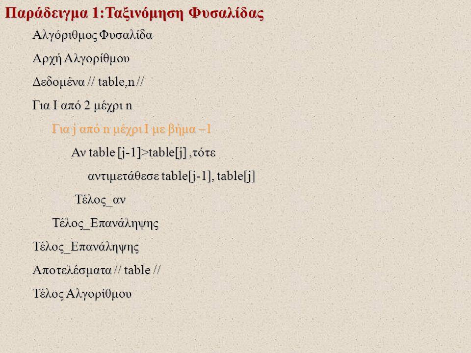 Παράδειγμα 1:Ταξινόμηση Φυσαλίδας Αλγόριθμος Φυσαλίδα Αρχή Αλγορίθμου Δεδομένα // table,n // Για I από 2 μέχρι n Για j από n μέχρι I με βήμα –1 Για j από n μέχρι I με βήμα –1 Αν table [j-1]>table[j],τότε Αν table [j-1]>table[j],τότε αντιμετάθεσε table[j-1], table[j] αντιμετάθεσε table[j-1], table[j] Τέλος_αν Τέλος_αν Τέλος_Επανάληψης Τέλος_ΕπανάληψηςΤέλος_Επανάληψης Αποτελέσματα // table // Τέλος Αλγορίθμου !Σε κάθε επανάληψη εξετάζονται δυο δυο τα στοιχεία του πίνακα από κάτω προς τα πάνω
