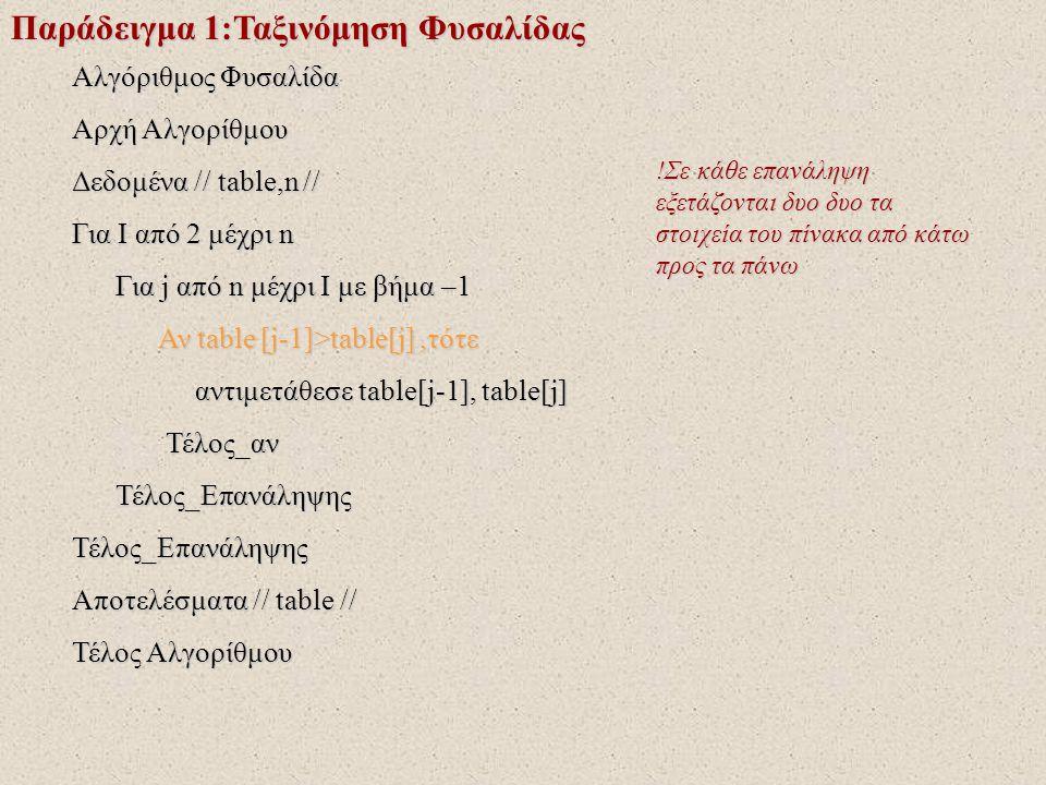 Παράδειγμα 1:Ταξινόμηση Φυσαλίδας Αλγόριθμος Φυσαλίδα Αρχή Αλγορίθμου Δεδομένα // table,n // Για I από 2 μέχρι n Για j από n μέχρι I με βήμα –1 Για j από n μέχρι I με βήμα –1 Αν table [j-1]>table[j],τότε Αν table [j-1]>table[j],τότε αντιμετάθεσε table[j-1], table[j] αντιμετάθεσε table[j-1], table[j] Τέλος_αν Τέλος_αν Τέλος_Επανάληψης Τέλος_ΕπανάληψηςΤέλος_Επανάληψης Αποτελέσματα // table // Τέλος Αλγορίθμου !Στην περίπτωση που το στοιχείο που είναι σε υψηλότερη θέση είναι μεγαλύτερο από το στοιχείο που βρίσκεται σε χαμηλότερη θέση τότε....