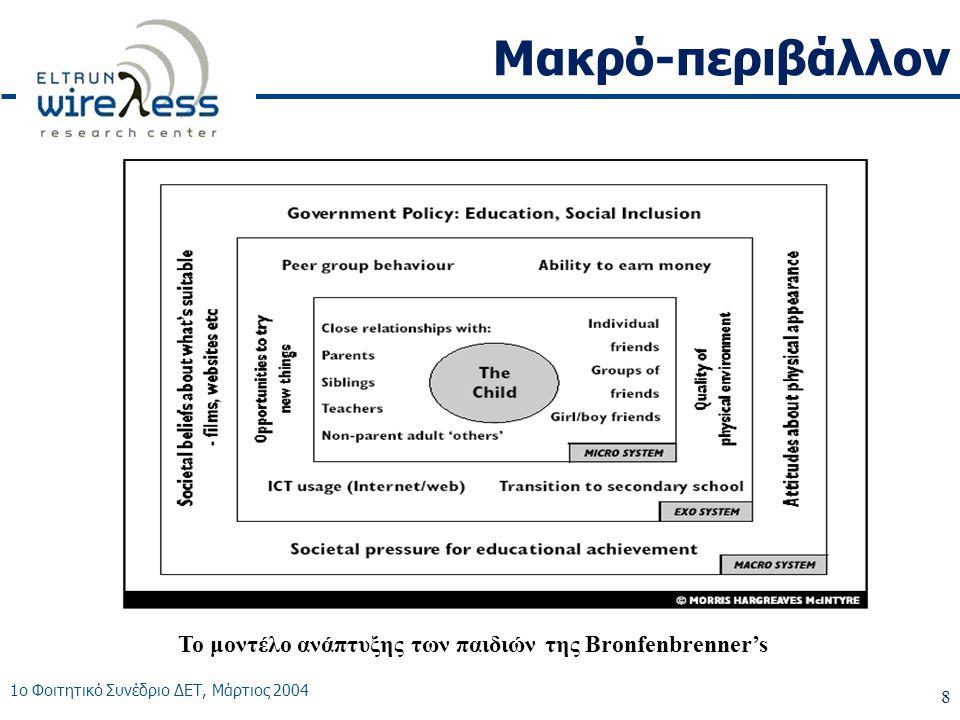 1ο Φοιτητικό Συνέδριο ΔΕΤ, Μάρτιος 2004 9 Μακρό-περιβάλλον •Κοινωνικά Δίκτυα των νέων –Μέσω της κατοχής και χρήσης κινητού τηλεφώνου, οι νέοι αποκαλύπτουν τη συμμετοχή τους σε κοινωνικές ομάδες και καθορίζουν τα όρια των κοινωνικών τους δικτύων Γονείς Φίλοι Σύντροφος Φωνητικές Κλήσεις SMS μηνύματα Αναπάντητες κλήσεις...