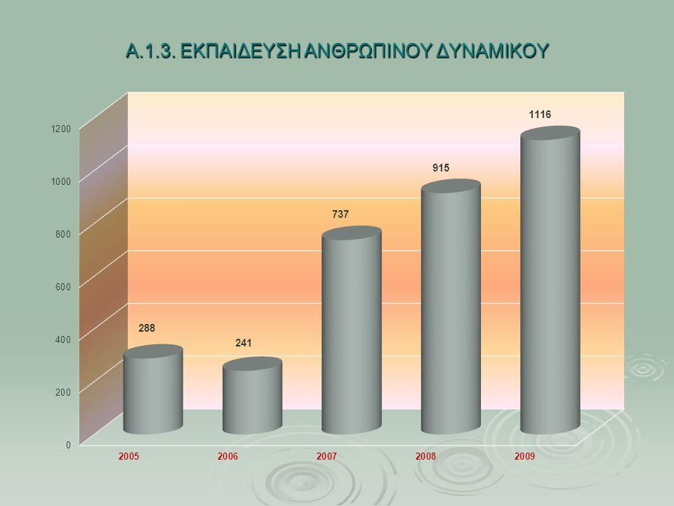 Β.3 ΟΙΚΟΝΟΜΙΚΗ ΚΑΤΑΣΤΑΣΗ ΤΟΥ ΔΗΜΟΥ - 0ΙΚΟΝΟΜΙΚΕΣ ΠΑΡΕΜΒΑΣΕΙΣ - ΜΕΓΕΘΗ   Από το 2007 έως και σήμερα έχουν επιστραφεί σε 500 περίπου πολίτες, 501.114 € τα οποία είχαν παρακρατηθεί εκ παραδρομής (αχρεωστήτως καταβληθέντα) Β.3.2 ΕΞΥΠΗΡΕΤΗΣΗ ΔΑΝΕΙΑΚΩΝ ΥΠΟΧΡΕΩΣΕΩΝ   Ο Δήμος Αθηναίων την τριετία 2007-2009 εξυπηρέτησε έγκαιρα όλες τις δανειακές υποχρεώσεις που υπήρχαν.