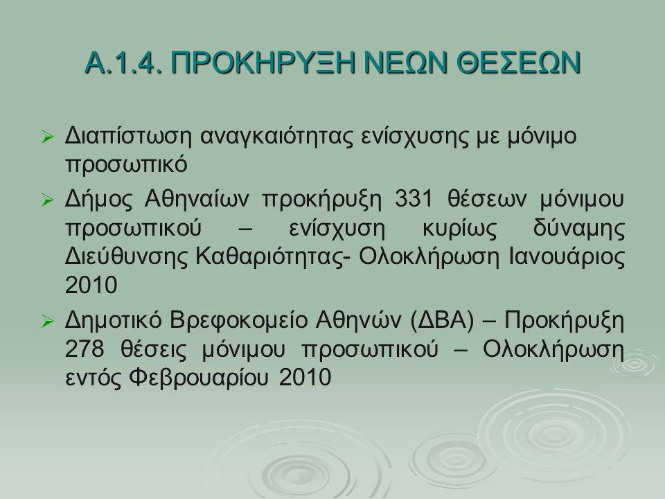 Α.1.4. ΠΡΟΚΗΡΥΞΗ ΝΕΩΝ ΘΕΣΕΩΝ   Διαπίστωση αναγκαιότητας ενίσχυσης με μόνιμο προσωπικό   Δήμος Αθηναίων προκήρυξη 331 θέσεων μόνιμου προσωπικού – ε